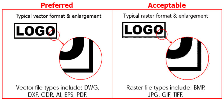 Preffered vs Acceptable Art Formats for Labels